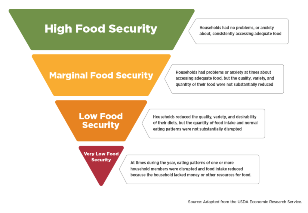 food insecurity ranges